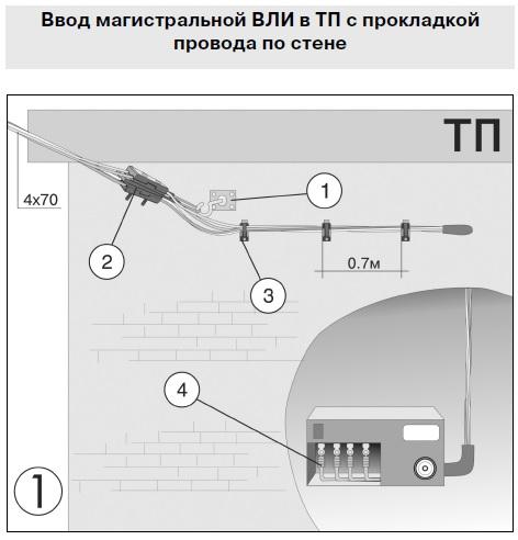 Ввод магистральной ВЛИ в ТП с прокладкой провода по стене