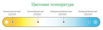 Цветовая температура и свет, выделяемый светильником